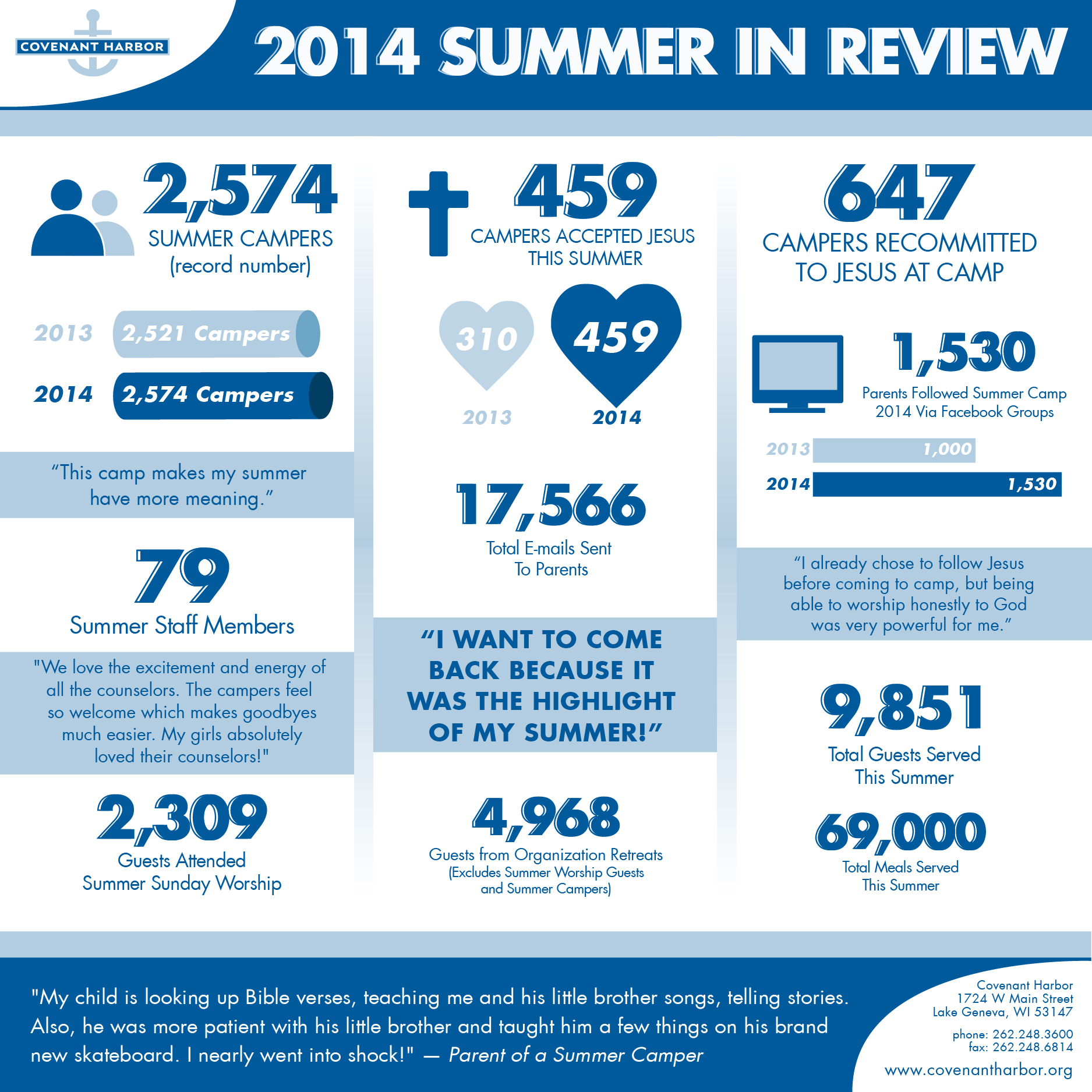 Covenant Harbor Summer Camp in Review